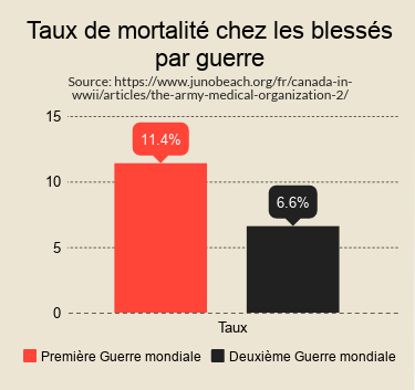 Infographic of Mortality Rates (by War) in French