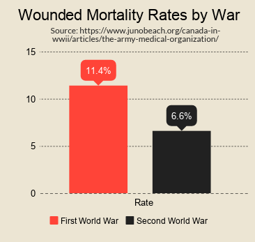 Infographic of Mortality Rates (by War)