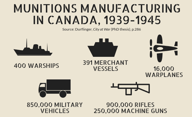 Munition manufacturing infographic