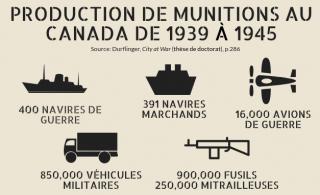 Munitions_Canada_Dionne_Fr