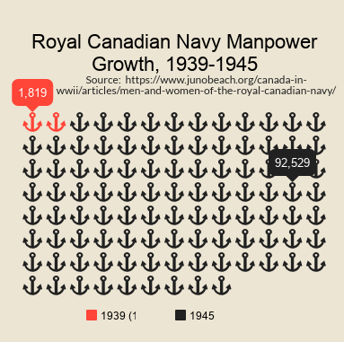 Chart of RCN Manpower Statistics