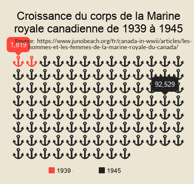 Chart of RCN Manpower Statistics