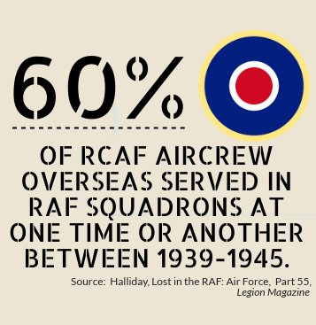 Canadians in the RAF Infographic