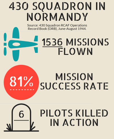 430 Squadron Stats Infographic