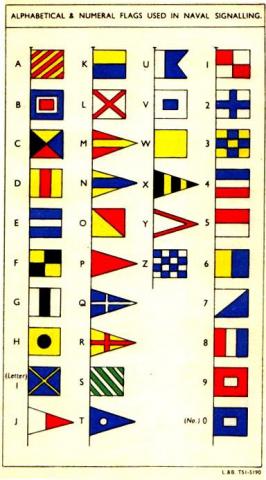 RCN Flag Signal Chart